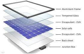 Image showing how to instal solar panel for electricity power at home or office