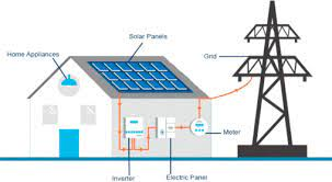 Solar power plant instalation in Lucknow, UP for electricity generation